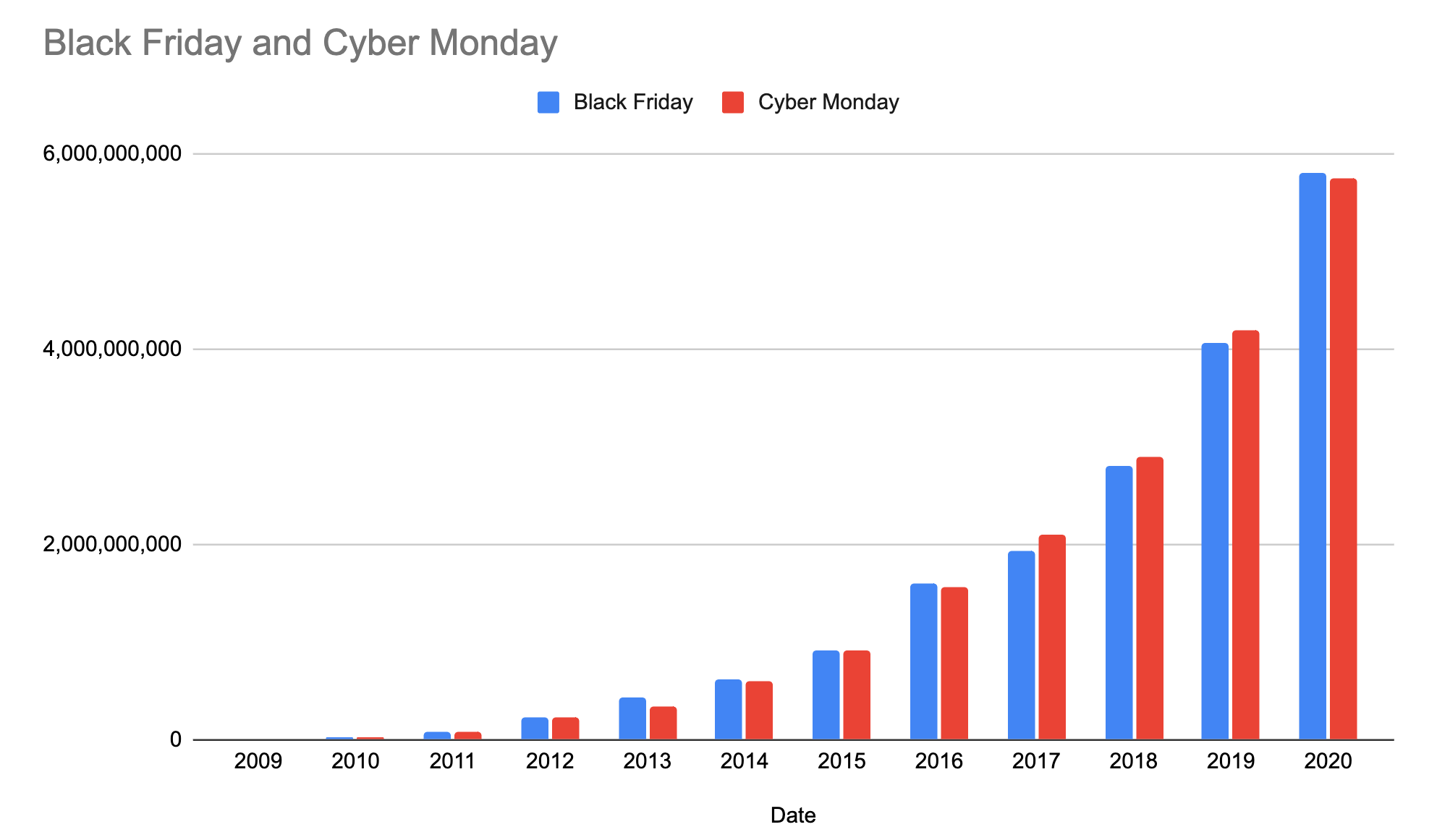 Black Friday and Cyber Monday Volume