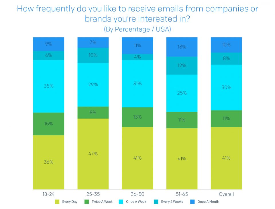 How frequently do you like to receive emails from companies or brands you're interested in?