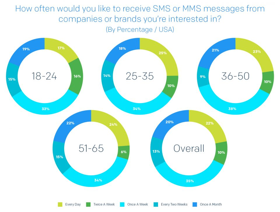A chart detailing how often each generation would prefer to receive SMS/MMS messages from brands