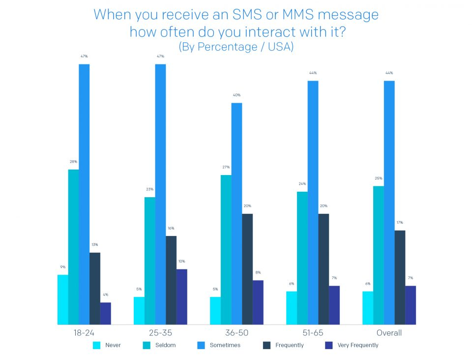 A chart detailing how often each generation would interact with an SMS/MMS message after receiving one.