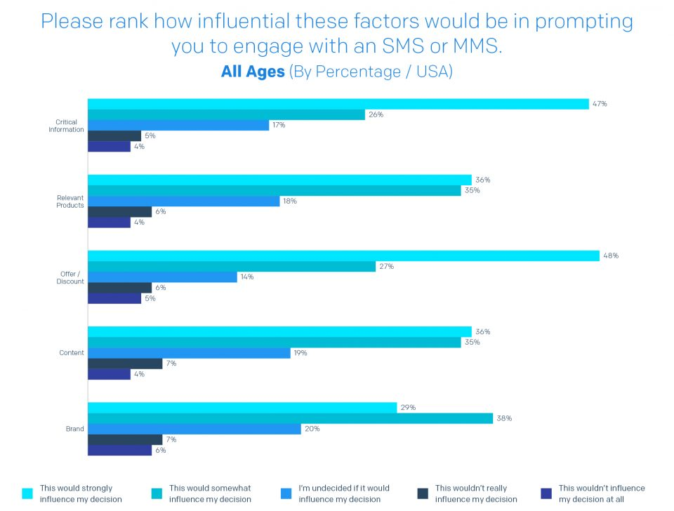 A chart detailing the top factors and influence consumers to engage with an SMS/MMS message.